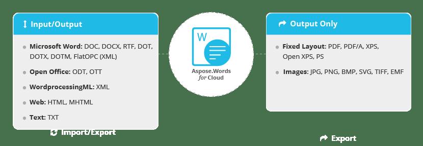 openoffice convert to pdf api