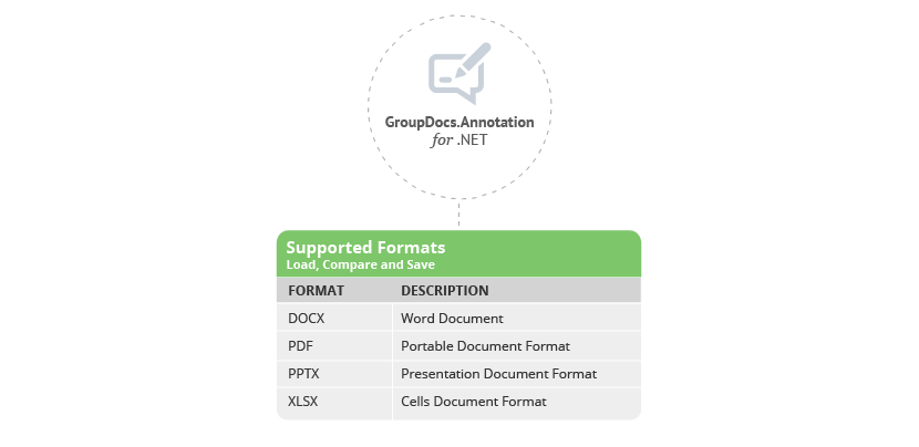 Supported Document Formats